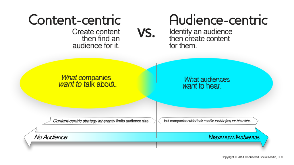 Content-centric vs audience-centric graph