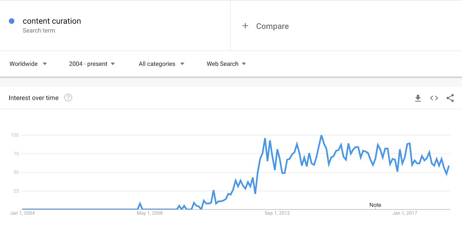 Content curation on Google Trends