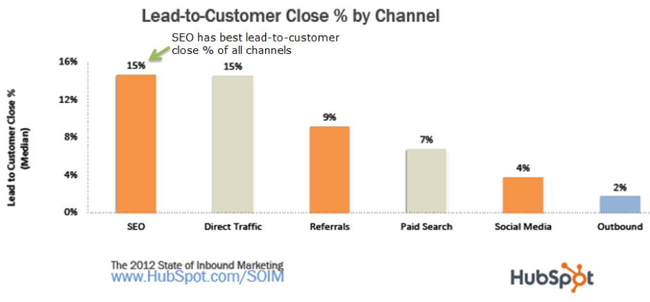 lead-to-customer conversion close % by channel