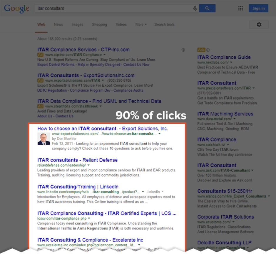 organic listings receive 90% of clicks