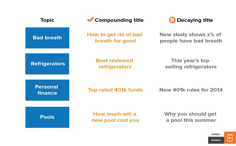 Compounding titles vs decaying titles across different topics