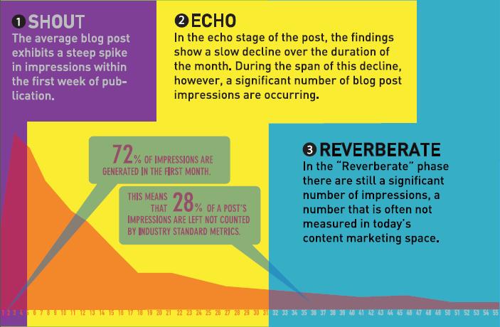 Content hubs: statistics on content longevity