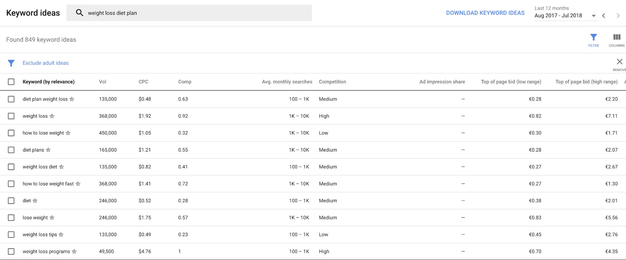 Google Keyword Planner content brainstorm