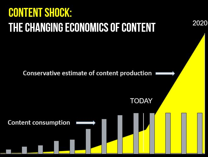 Mark Schaefer's content shock concept