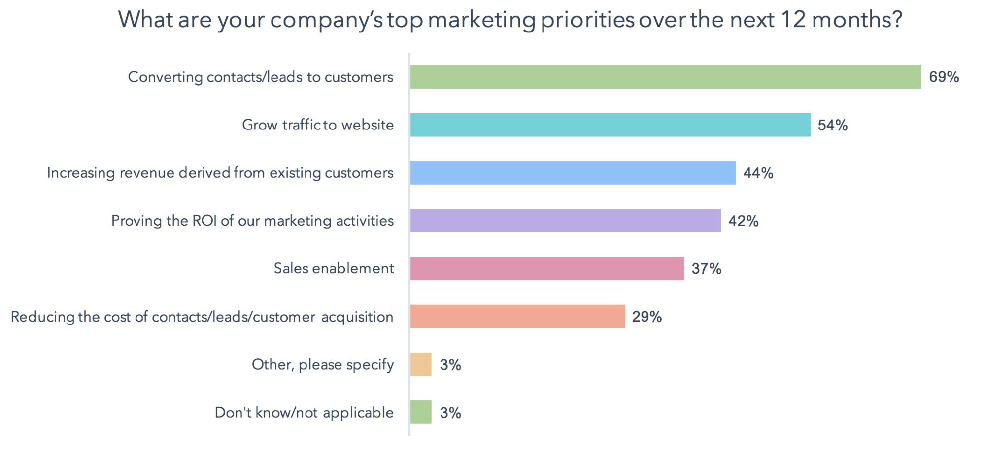 Company's top marketing priorities