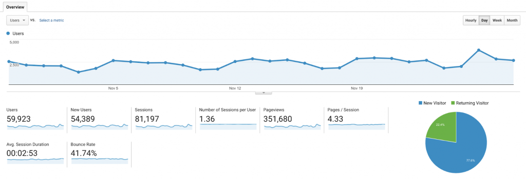 Using Google Analytics for curated content frequency